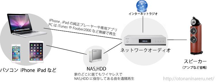 network-audio-how